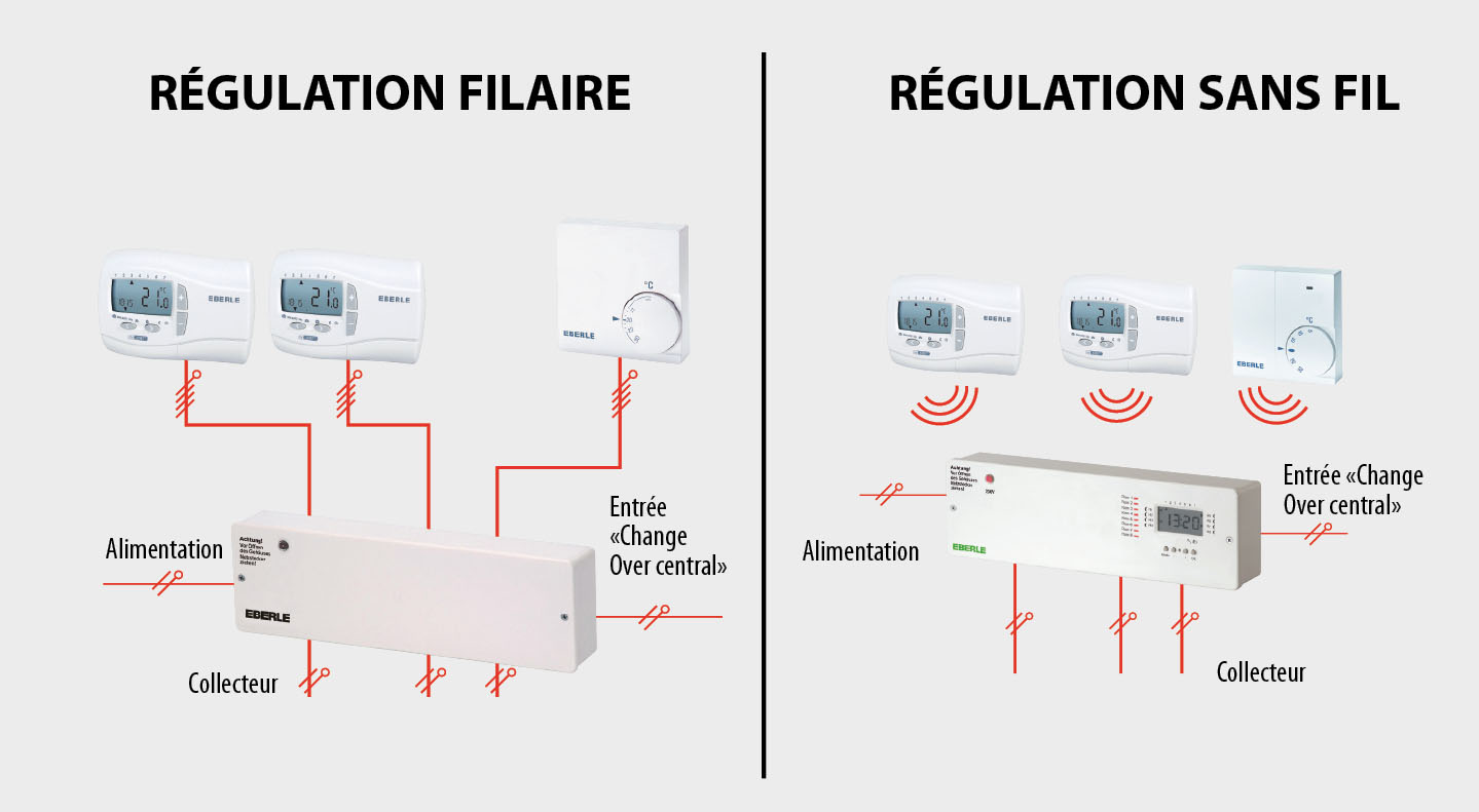 Coût Plancher Chauffant Hydraulique régulation électronique régulation plancher chauffant