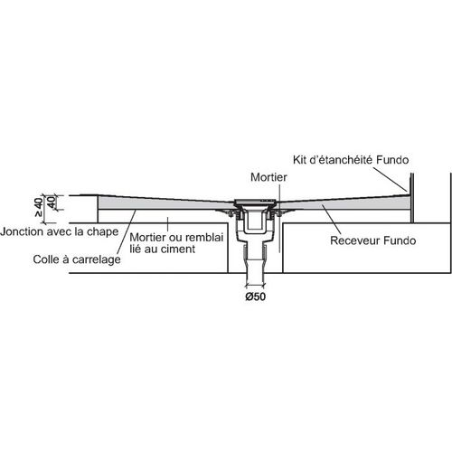 Douche italienne bonde verticale pour wedi fundo - Installation receveur a carreler ...