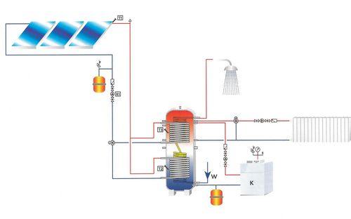 Ballon sanitaire chauffage acier avec reserve 2 serpentins pr pa eau chaude garantie 5 ans - Isolation ballon eau chaude ...